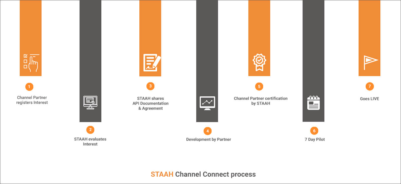 STAAH Channel Connect Process