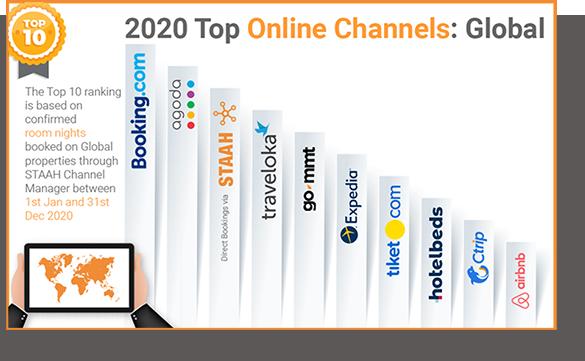 2020 Top Online Channels